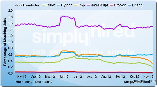 web Scripting Trends - simplyHired Feb 2013